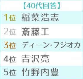 """第11回 男性が選ぶ""""なりたい顔""""ランキング世代別TOP5 40代"""