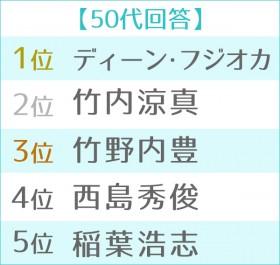 """第11回 男性が選ぶ""""なりたい顔""""ランキング世代別TOP5 50代"""