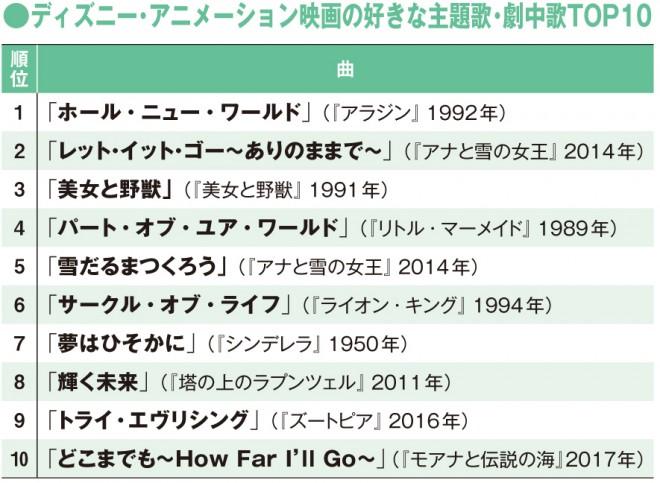 ホール ニュー ワールド 日本 語 歌詞