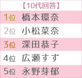 """第13回 女性が選ぶ""""なりたい顔""""ランキング 世代別TOP5 10代"""