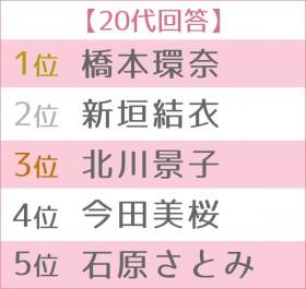 """第13回 女性が選ぶ""""なりたい顔""""ランキング 世代別TOP5 20代"""