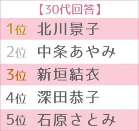 """第13回 女性が選ぶ""""なりたい顔""""ランキング 世代別TOP5 30代"""