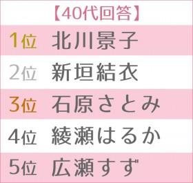"""第13回 女性が選ぶ""""なりたい顔""""ランキング 世代別TOP5 40代"""
