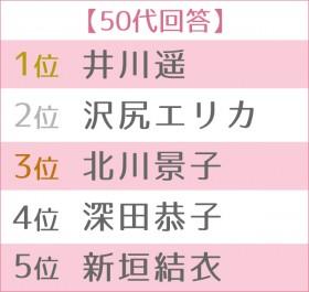 """第13回 女性が選ぶ""""なりたい顔""""ランキング 世代別TOP5 50代"""