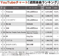【YouTubeチャート】King Gnu、ヒプノシスマイク新曲が初登場TOP10入り