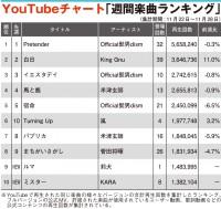 【YouTubeチャート】莉犬とKARAがTOP10入り 11位にイディナ・メンゼル