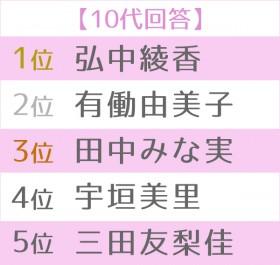 第16回 好きな女性アナウンサーランキング 世代別TOP5<10代>