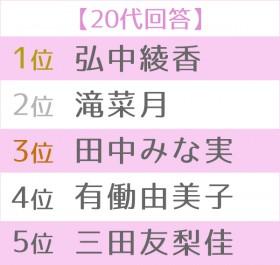 第16回 好きな女性アナウンサーランキング 世代別TOP5<20代>
