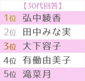 第16回 好きな女性アナウンサーランキング 世代別TOP5<30代>