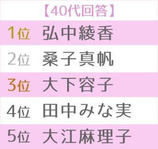 第16回 好きな女性アナウンサーランキング 世代別TOP5<40代>