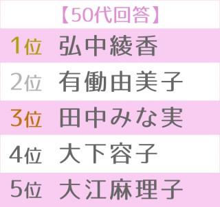 第16回 好きな女性アナウンサーランキング 世代別TOP5<50代>