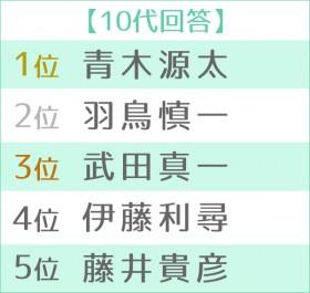 第16回 好きな女性アナウンサーランキング 世代別TOP5 10代