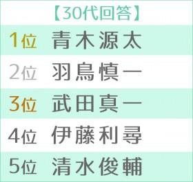 第16回 好きな女性アナウンサーランキング 世代別TOP5 30代
