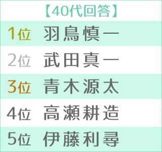 第16回 好きな女性アナウンサーランキング 世代別TOP5 40代