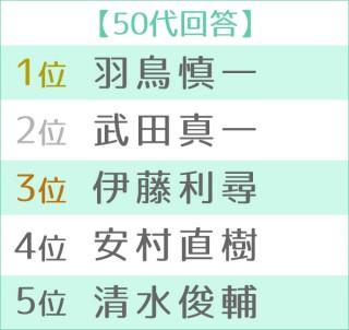 第16回 好きな女性アナウンサーランキング 世代別TOP5 50代
