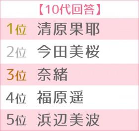 2019年 ブレイク女優ランキング 世代別TOP5(10代)