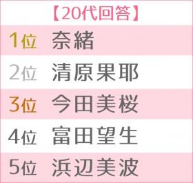 2019年 ブレイク女優ランキング 世代別TOP5(20代)