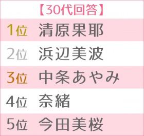 2019年 ブレイク女優ランキング 世代別TOP5(30代)