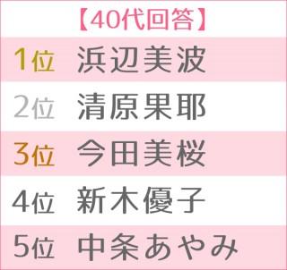 2019年 ブレイク女優ランキング 世代別TOP5(40代)