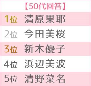 2019年 ブレイク女優ランキング 世代別TOP5(50代)