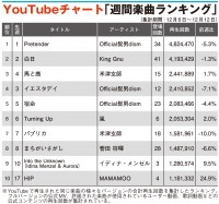 【YouTubeチャート】ヒゲダン「Pretender」9週連続1位 MAMAMOO「HIP」TOP10入り