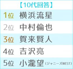 2019年 ブレイク俳優ランキング 世代別TOP5<10代>