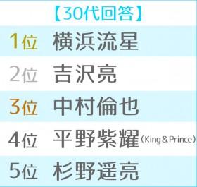 2019年 ブレイク俳優ランキング 世代別TOP5<30代>