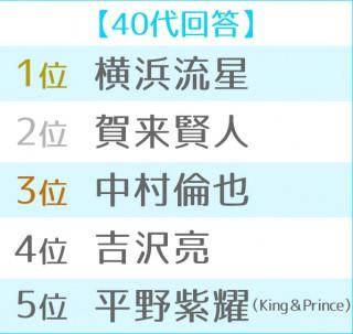 2019年 ブレイク俳優ランキング 世代別TOP5<40代>