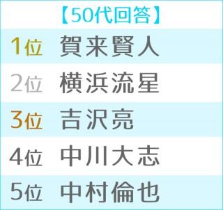 2019年 ブレイク俳優ランキング 世代別TOP5<50代>