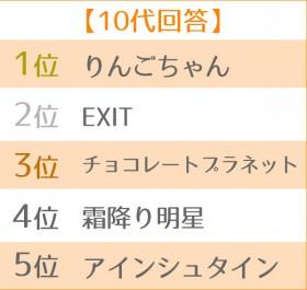 2019年ブレイク芸人ランキング 世代別TOP5<10代>