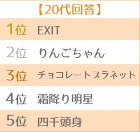 2019年ブレイク芸人ランキング 世代別TOP5<20代>