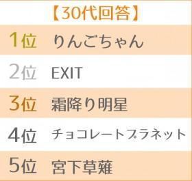 2019年ブレイク芸人ランキング 世代別TOP5<30代>