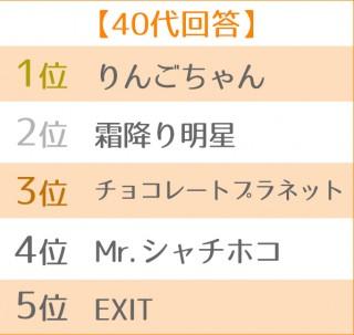 2019年ブレイク芸人ランキング 世代別TOP5<40代>