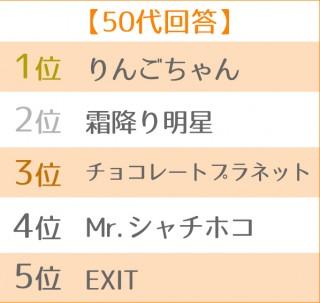 2019年ブレイク芸人ランキング 世代別TOP5<50代>
