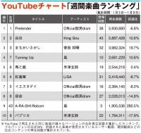 【YouTubeチャート】嵐と『ONE PIECE』コラボ、「A-RA-SHI:Reborn」スペシャルMVがTOP10入り