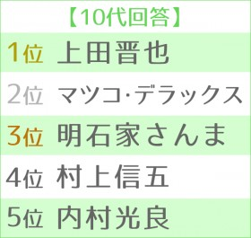 第12回 好きな司会者ランキング 世代別TOP5<10代>
