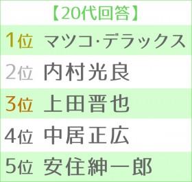 第12回 好きな司会者ランキング 世代別TOP5<20代>