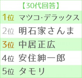 第12回 好きな司会者ランキング 世代別TOP5<30代>