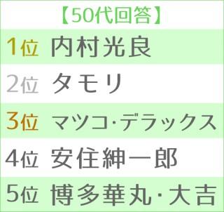 第12回 好きな司会者ランキング 世代別TOP5<50代>