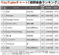 【YouTube】King Gnu「Teenager Forever」3位へ Snow Manデビュー作収録曲は6位