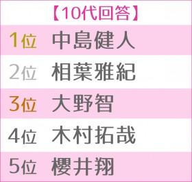 第13回 恋人にしたい男性有名人ランキング 世代別TOP5<10代>