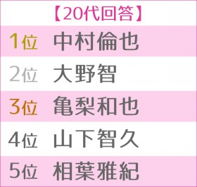 第13回 恋人にしたい男性有名人ランキング 世代別TOP5<20代>