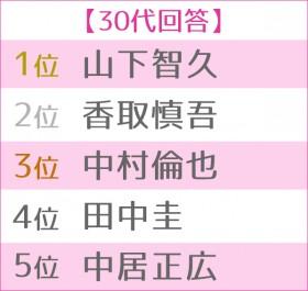 第13回 恋人にしたい男性有名人ランキング 世代別TOP5<30代>