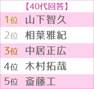第13回 恋人にしたい男性有名人ランキング 世代別TOP5<40代>
