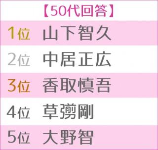 第13回 恋人にしたい男性有名人ランキング 世代別TOP5<50代>