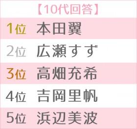 第13回 恋人にしたい女性有名人ランキング 世代別TOP5<10代>