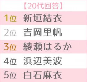 第13回 恋人にしたい女性有名人ランキング 世代別TOP5<20代>