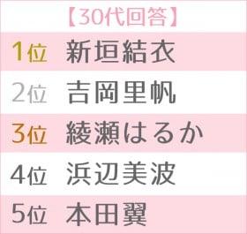 第13回 恋人にしたい女性有名人ランキング 世代別TOP5<30代>
