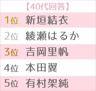 第13回 恋人にしたい女性有名人ランキング 世代別TOP5<40代>