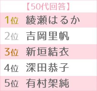 第13回 恋人にしたい女性有名人ランキング 世代別TOP5<50代>